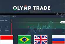 Olymp Trade kullanımı consider, that