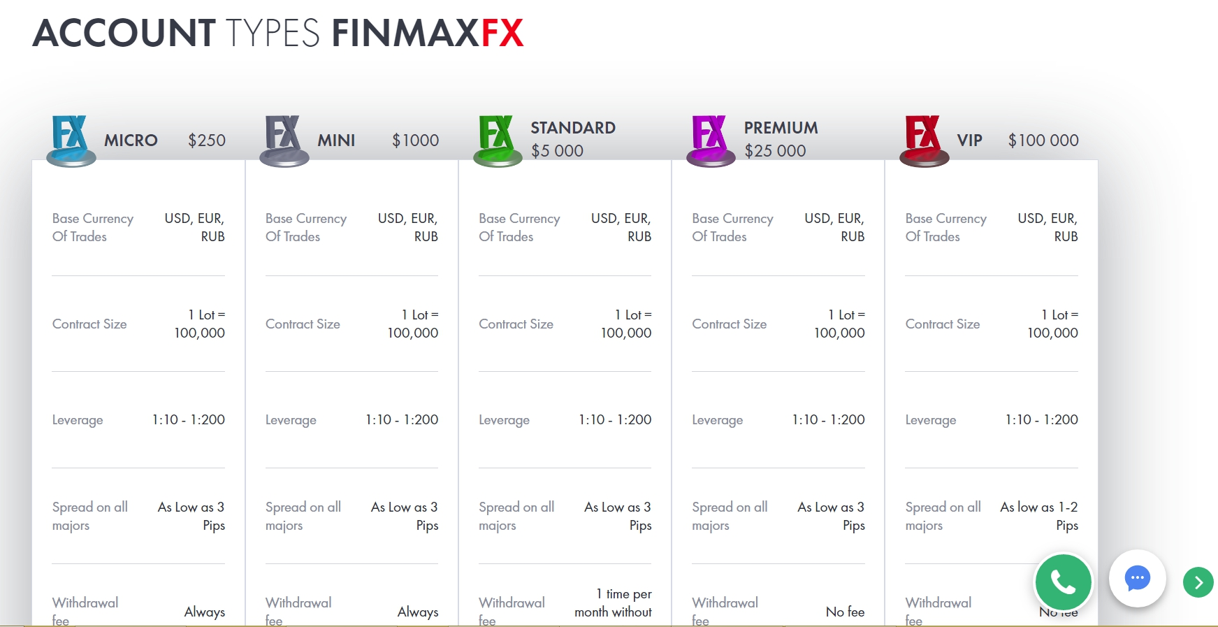 7 Reasons Why FinmaxFX is Preferred.