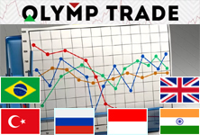 Using the Olymp Trade Terminal
