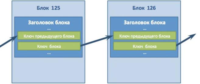 Технология Блокчейн - основа основ