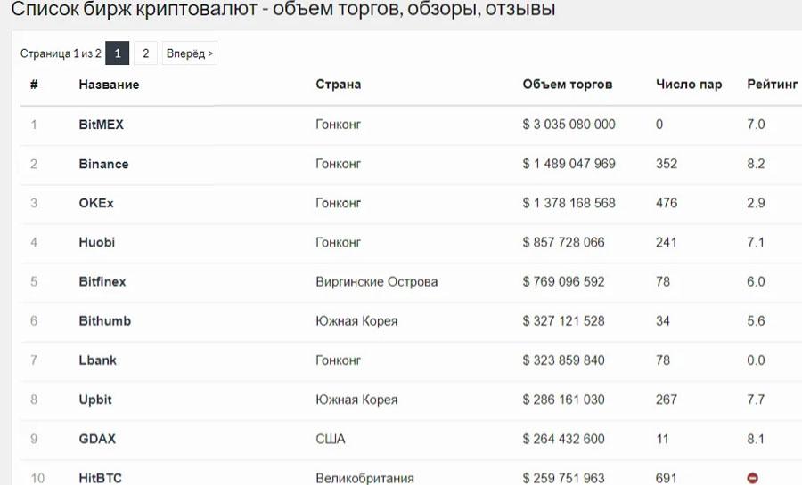 Криптовалютная биржа Bitfinex. Абсолютная безопасность.