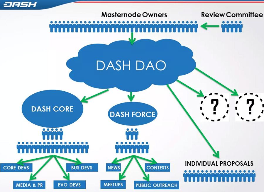 Криптовалюта DASH. Ее особенности, достоинства и недостатки. Обзор