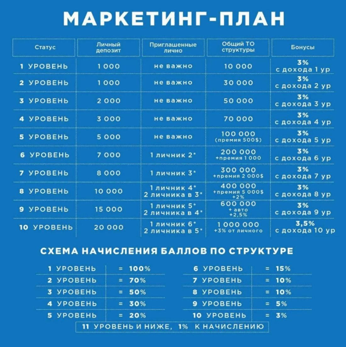 Финико автоматическая генерация прибыли или развод по-русски?