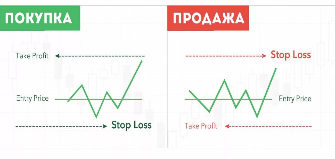 Риск-менеджмент при торговле криптовалютой